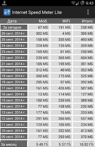 Internet Speed Meter Lite скриншот 3